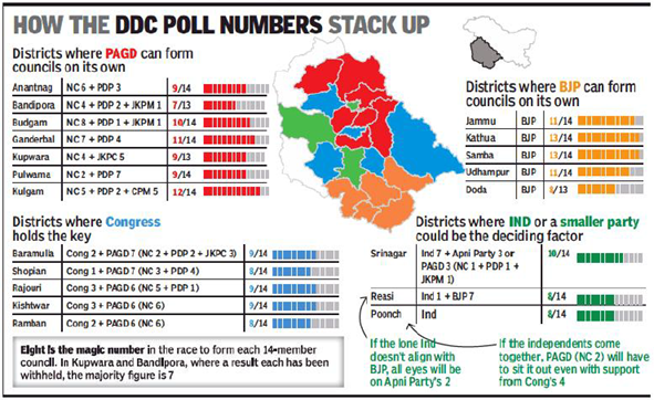 DDC-polls-Mandate-for-saffron-party-370-strike-in-J-and-K.jpg